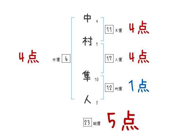中村 隼人 家 系図