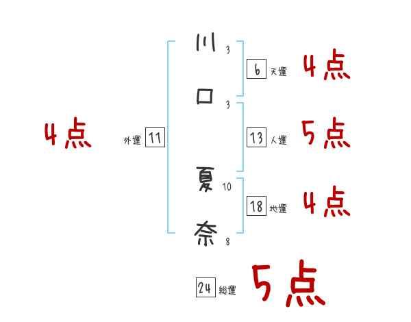 夏奈 川口